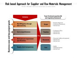 Risk Based Approach For Supplier And Raw Materials Management