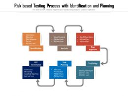 Risk Based Testing Process With Identification And Planning