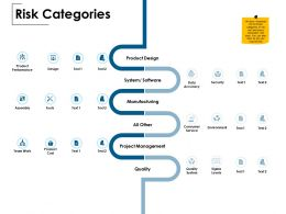 Risk Categories Consumer Service Product Performance Ppt Powerpoint Presentation Show Mockup