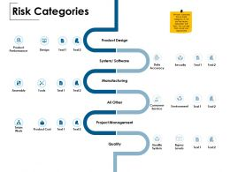 Risk Categories Product Performance Team Work Ppt Powerpoint Presentation File Inspiration