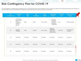 Risk Contingency Plan For COVID 19 Personal Ppt Powerpoint Presentation Styles Examples
