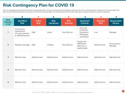 Risk Contingency Plan For COVID 19 Shortage Ppt Powerpoint Presentation Icon Influencers