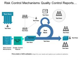 Risk Control Mechanisms Quality Control Reports Evaluation Needs
