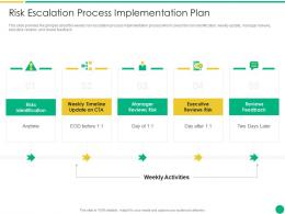 Risk Escalation Process Implementation Plan How To Escalate Project Risks Ppt Guide