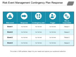 Risk Event Management Contingency Plan Response