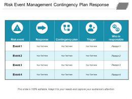 Risk Event Management Contingency Plan Response