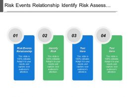 Risk Events Relationship Identify Risk Assess Probability Consequence