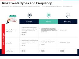 Risk Events Types And Frequency Approach To Mitigate Operational Risk Ppt Themes