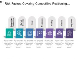 Risk Factors Covering Competitive Positioning Image Trademarks Costing And Reputation