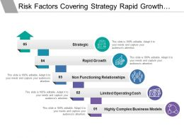Risk Factors Covering Strategy Rapid Growth Limited Operating Cash
