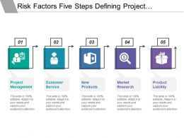 Risk Factors Five Steps Defining Project Management Customer Service And Product Liability