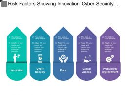 Risk Factors Showing Innovation Cyber Security Price Capital Access And Productivity