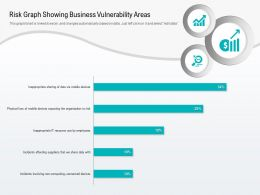 Risk Graph Showing Business Vulnerability Areas