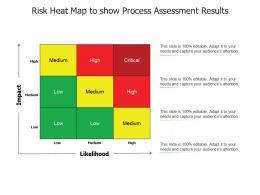 Risk Heat Map To Show Process Assessment Results