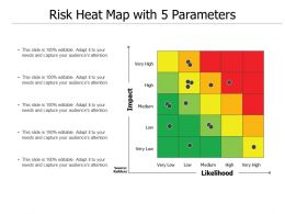 Risk Heat Map With 5 Parameters