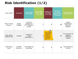 Risk Identification 1 2 Ppt Powerpoint Presentation Gallery Objects