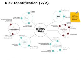 risk_identification_2_2_ppt_powerpoint_presentation_gallery_outfit_Slide01