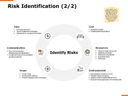 Risk Identification Communication H162 Ppt Powerpoint Presentation Show Background Images