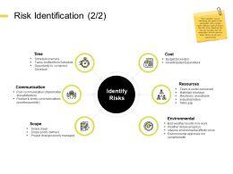 Risk Identification Communication Ppt Powerpoint Presentation Infographics