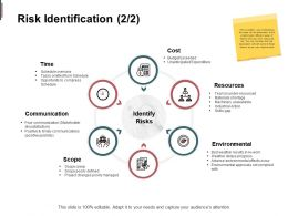 Risk Identification Communications Resource Ppt Powerpoint Presentation Slides Styles