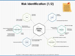 Risk Identification Environmental Ppt Powerpoint Presentation Icon Images