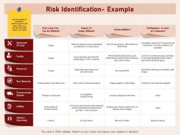 Risk Identification Example Deliveries Water Ppt Powerpoint Presentation Samples