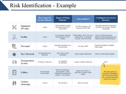 Risk Identification Example Example Ppt Presentation