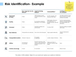 Risk Identification Example Facility Utilities Ppt Powerpoint Presentation Slides Themes