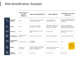 Risk Identification Example Personnel Facility Ppt Powerpoint Presentation Styles Gridlines