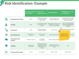Risk Identification Example Powerpoint Presentation Examples