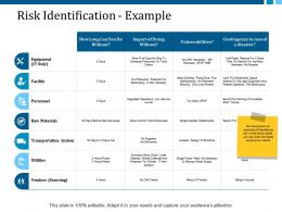 Risk Identification Example Ppt Layouts Design Ideas