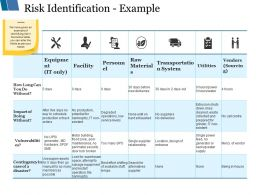 Risk Identification Example Ppt Styles Show