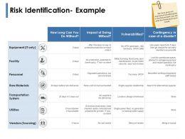 Risk Identification Example Transportation System Powerpoint Presentation Slides