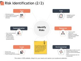 Risk Identification Identify Risks Communication Ppt Powerpoint Presentation Pictures Diagrams