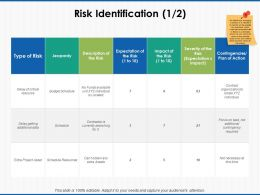 Risk Identification Jeopardy Ppt Powerpoint Presentation Icon Ideas