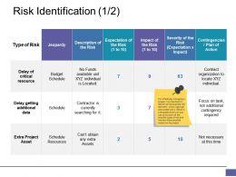Risk Identification Ppt Clipart