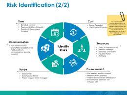 Risk Identification Ppt Gallery Grid