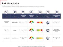 Risk Identification Ppt Powerpoint Presentation Styles Designs Download