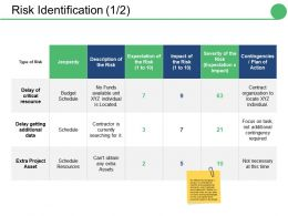 Risk Identification Ppt Slides Design Ideas