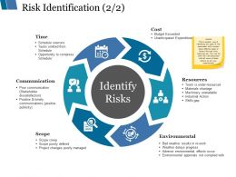 Risk Identification Ppt Styles Template