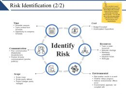 Risk Identification Ppt Visual Aids Outline