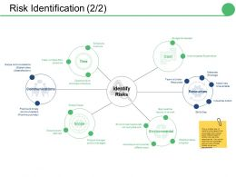 Risk Identification Ppt Visual Aids Summary