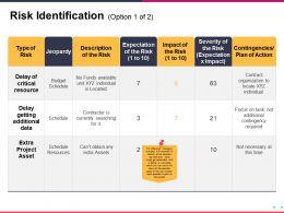 Risk Identification Presentation Visual Aids