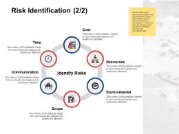 Risk Identification Resources Environmental E97 Ppt Powerpoint Presentation Gallery Guide