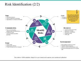 Risk Identification Resources Ppt Powerpoint Presentation File Template