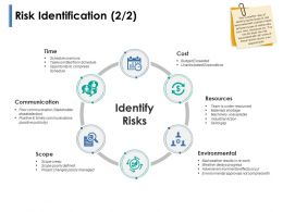 Risk Identification Resources Ppt Powerpoint Presentation Show Deck