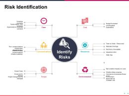 Risk Identification Sample Presentation Ppt