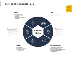 Risk Identification Scope Time Cost Ppt Powerpoint Presentation Styles Graphics Template