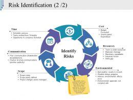Risk Identification Template Powerpoint Slide Rules