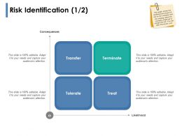 Risk Identification Terminate Ppt Powerpoint Presentation Show Themes